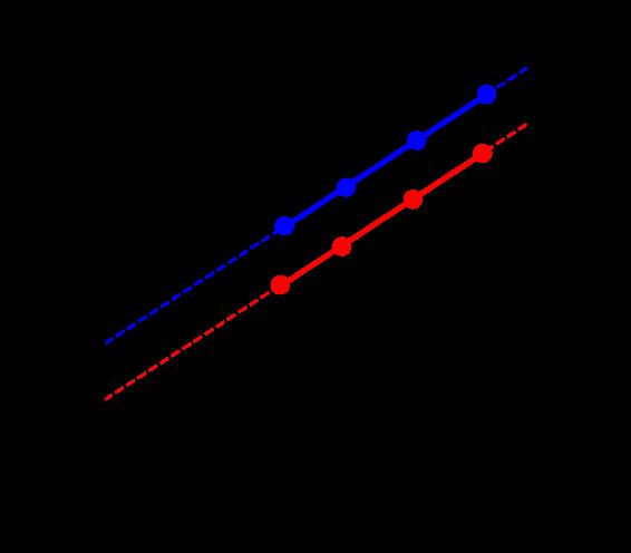 K-L plot