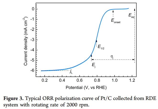 Typical polarization ORR curve
